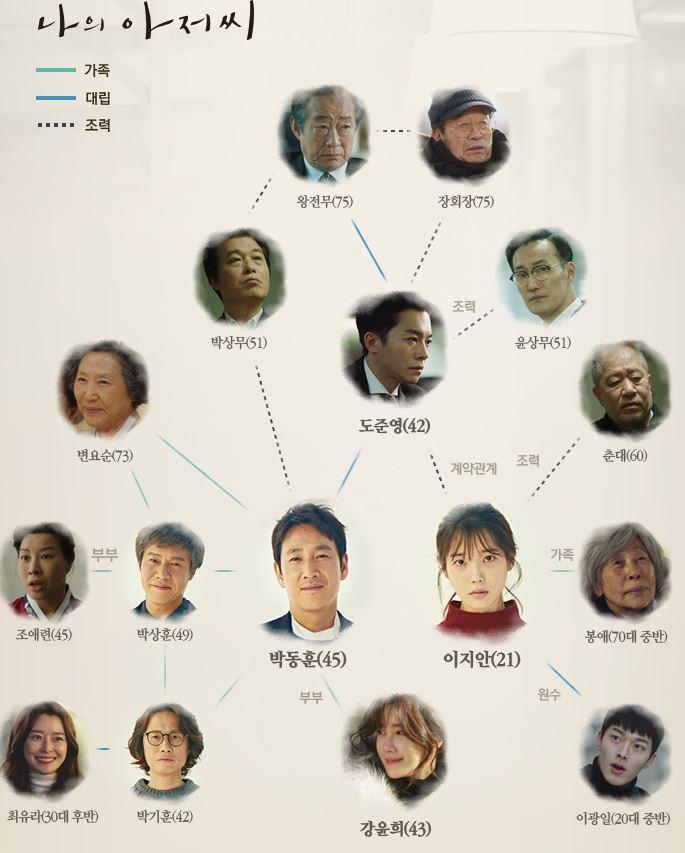 韓国ドラママイディアミスター(私のおじさん)の相関図
