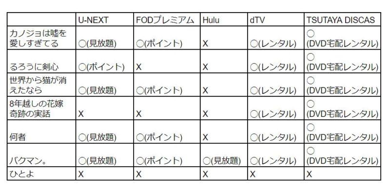 佐藤健おすすめ映画動画無料視聴方法